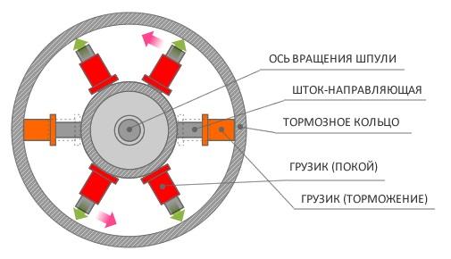 Centrobexhnye-tormoza-shema